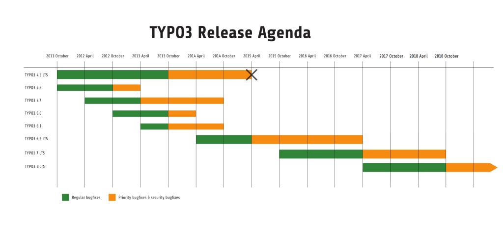Typo3 Release Agenda bis 2017 von Version 4.5 bis 8 LTS
